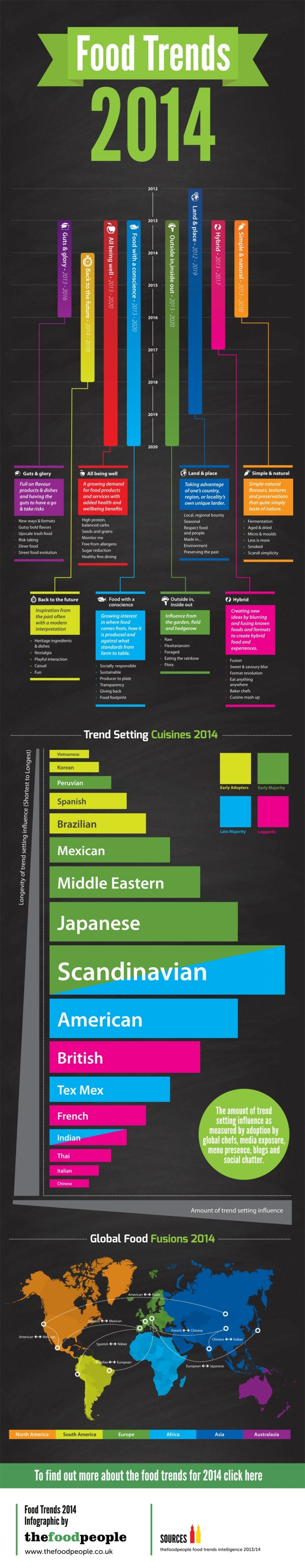 Food_Trends_2014